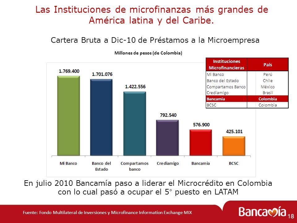 Millones de pesos (de Colombia)