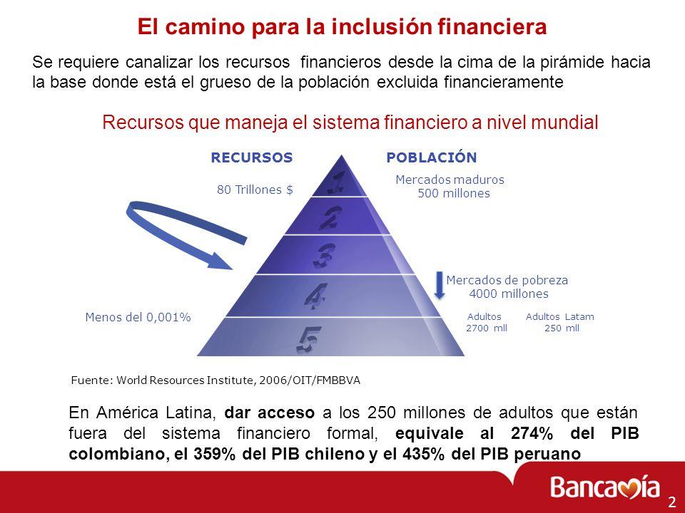 El camino para la inclusión financiera