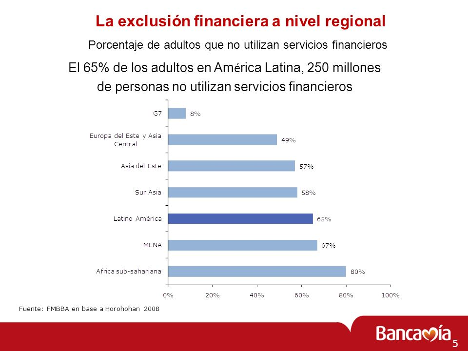 La exclusión financiera a nivel regional