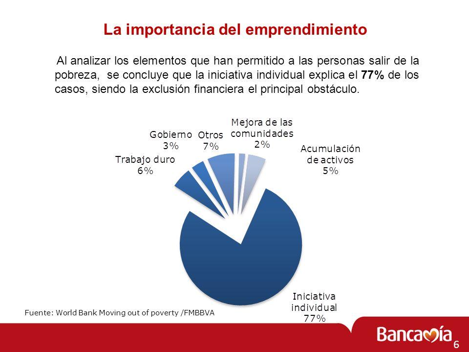 La importancia del emprendimiento