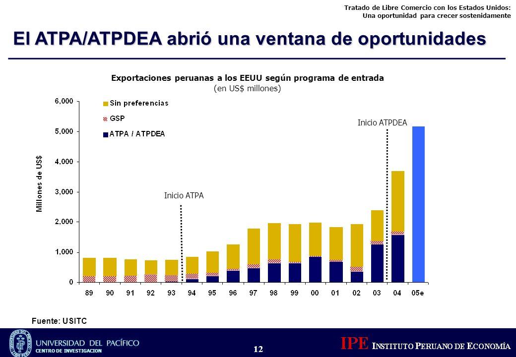 Exportaciones peruanas a los EEUU según programa de entrada