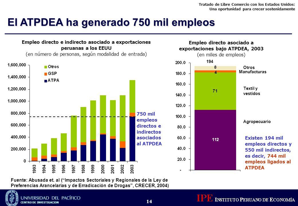 Empleo directo asociado a exportaciones bajo ATPDEA, 2003