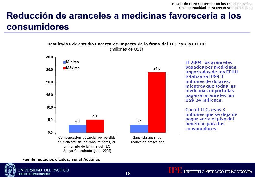 Reducción de aranceles a medicinas favorecería a los consumidores
