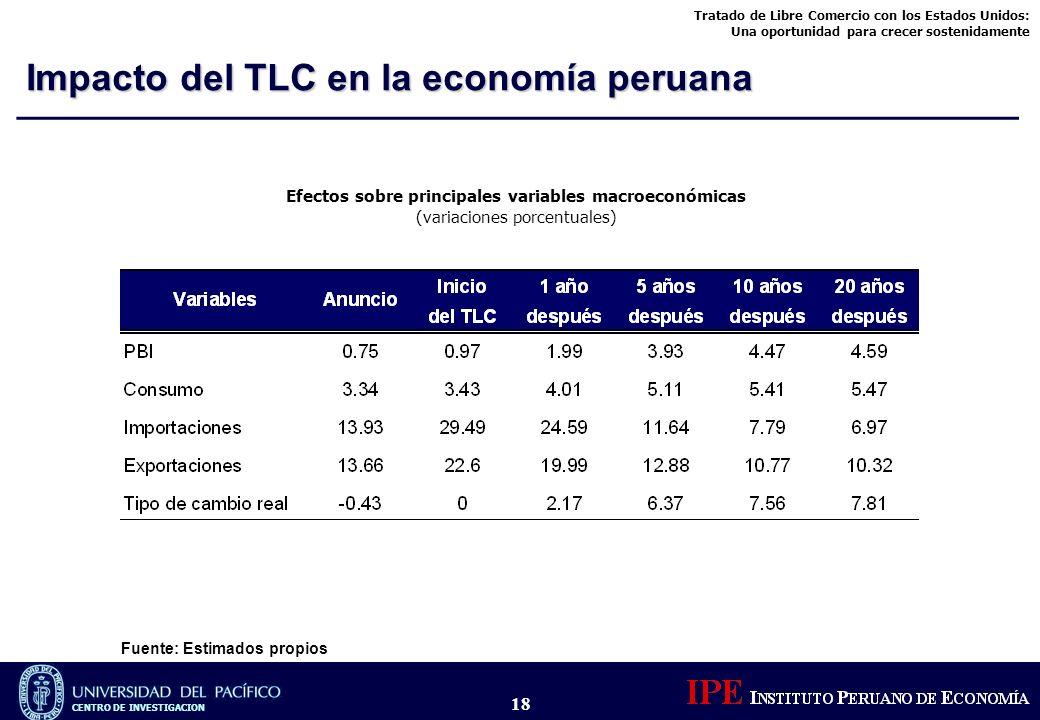 Efectos sobre principales variables macroeconómicas