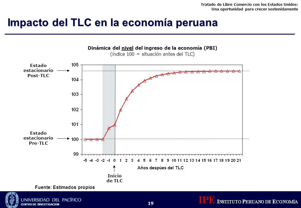 Impacto del TLC en la economía peruana