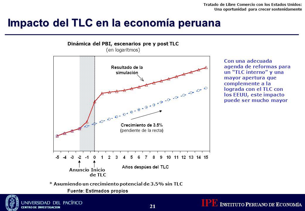 Dinámica del PBI, escenarios pre y post TLC Resultado de la simulación