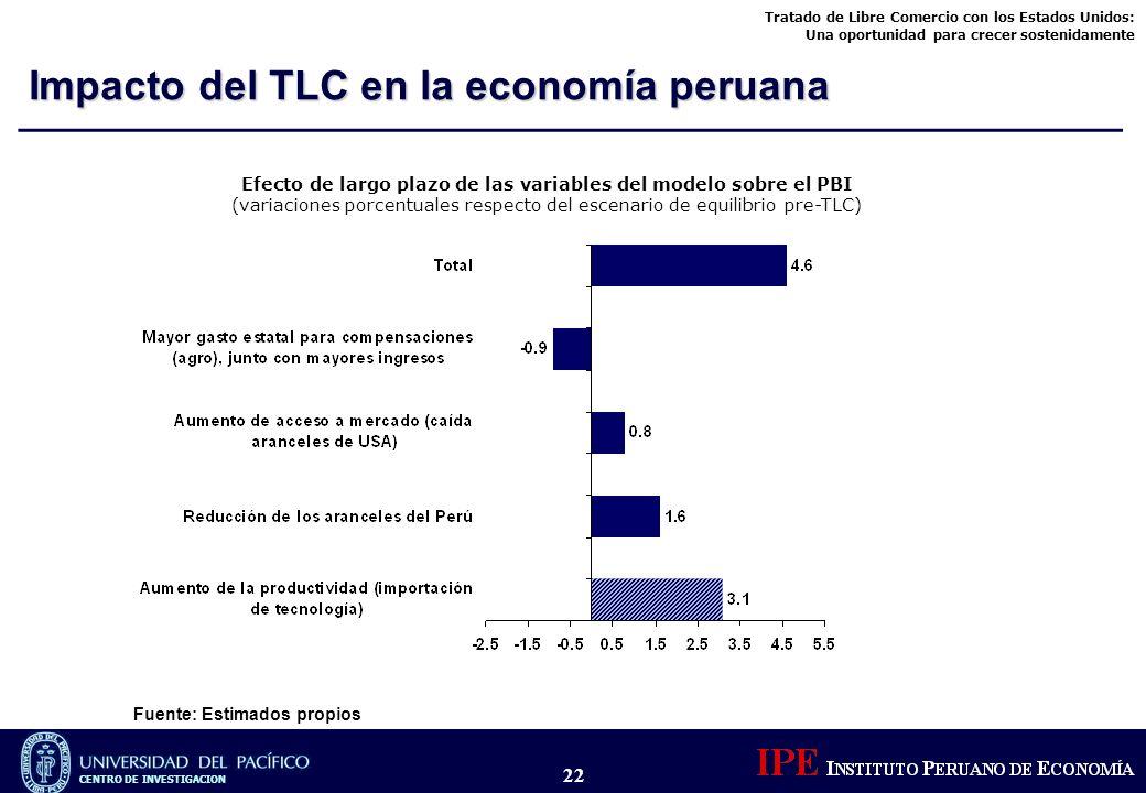 Efecto de largo plazo de las variables del modelo sobre el PBI