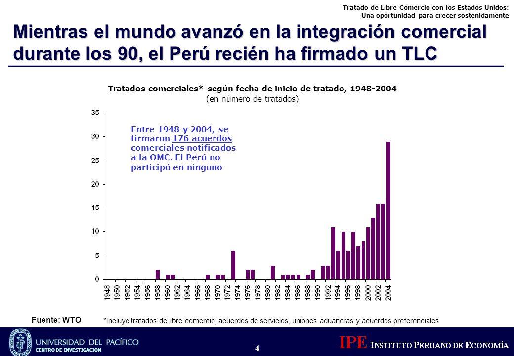Tratados comerciales* según fecha de inicio de tratado, 1948-2004