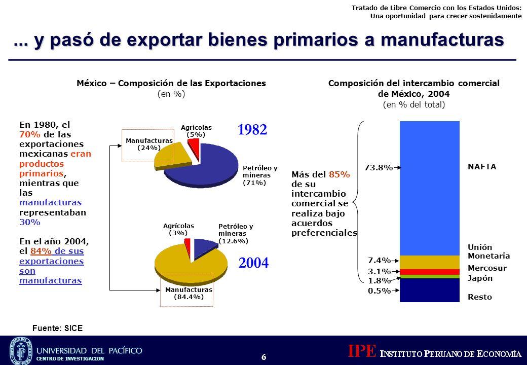 ... y pasó de exportar bienes primarios a manufacturas