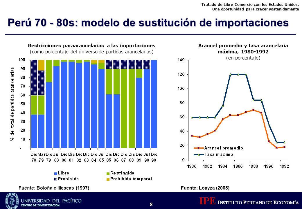 Perú 70 - 80s: modelo de sustitución de importaciones