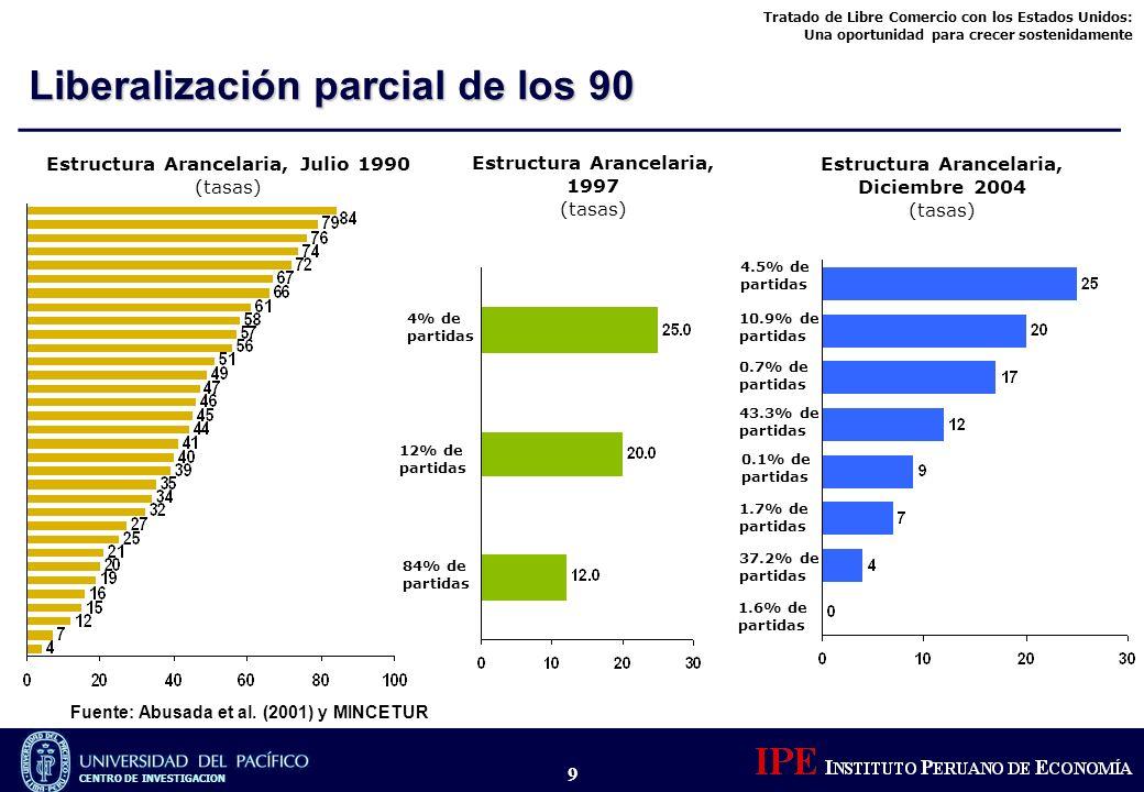 Liberalización parcial de los 90