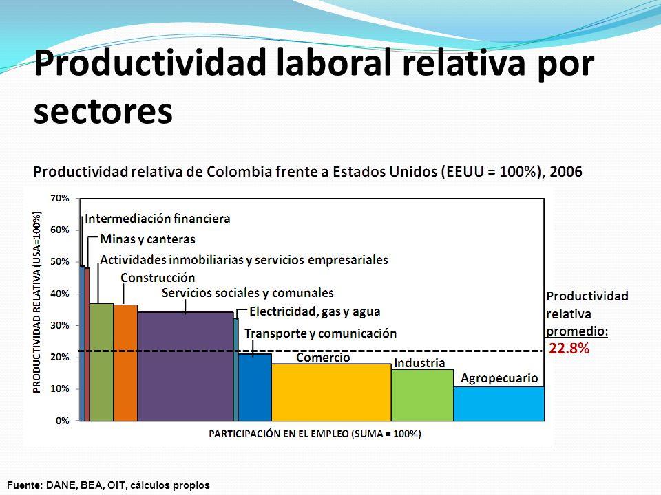 Productividad laboral relativa por sectores