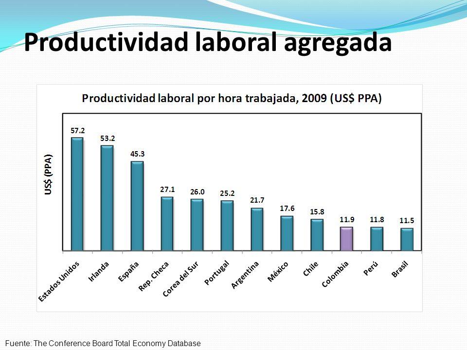 Productividad laboral agregada