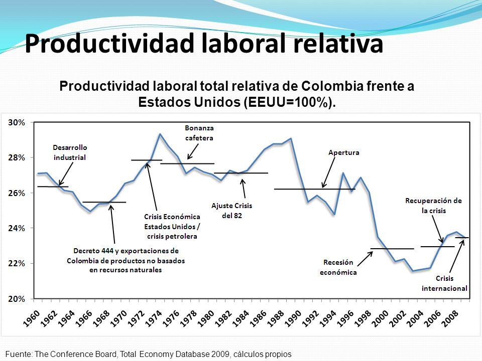 Productividad laboral relativa