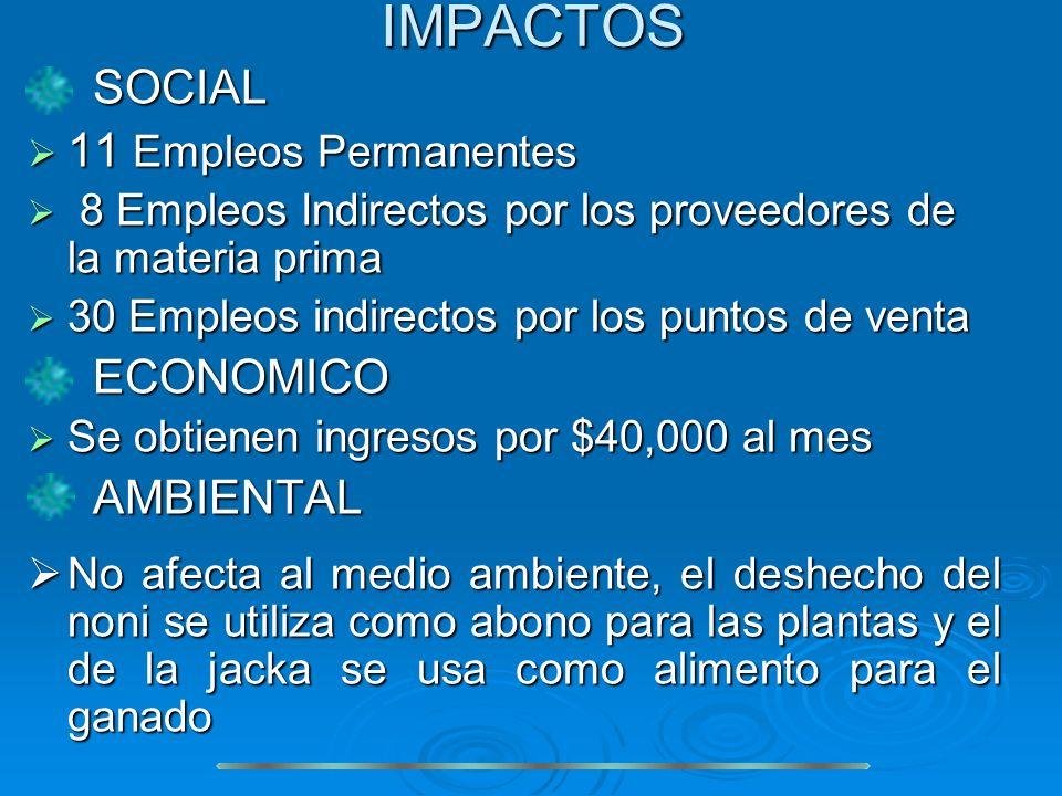IMPACTOS SOCIAL 11 Empleos Permanentes ECONOMICO AMBIENTAL