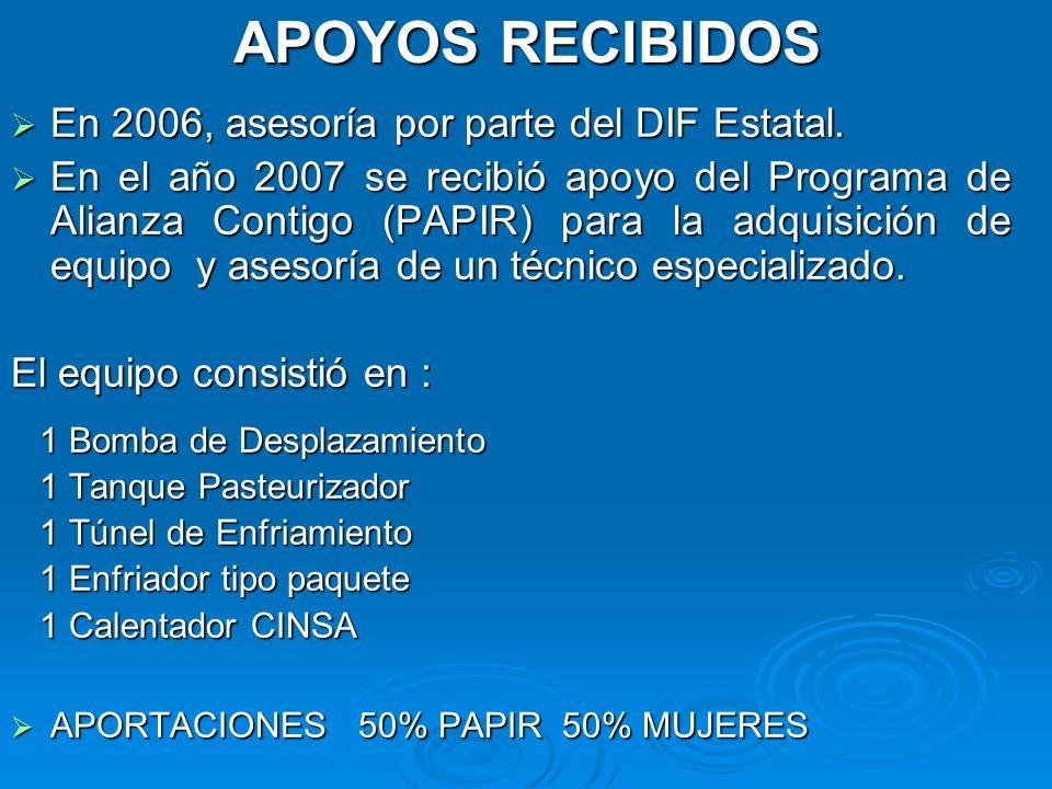 APOYOS RECIBIDOS En 2006, asesoría por parte del DIF Estatal.