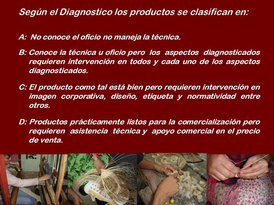 Según el Diagnostico los productos se clasifican en: