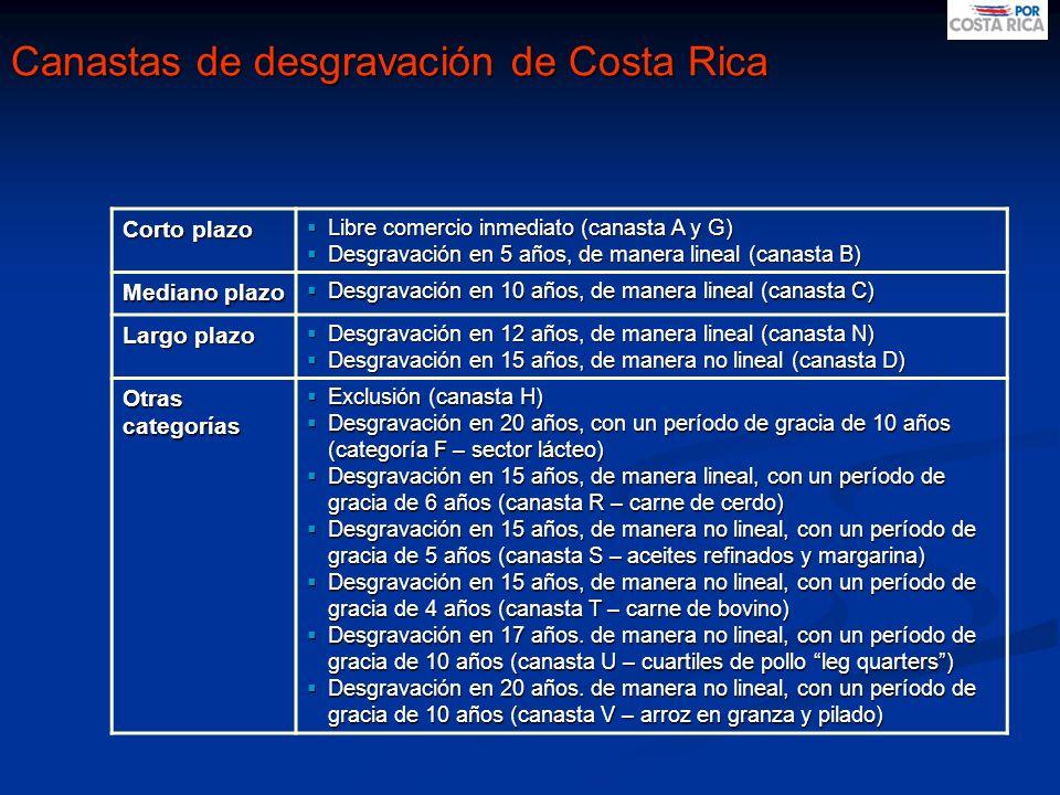 Canastas de desgravación de Costa Rica