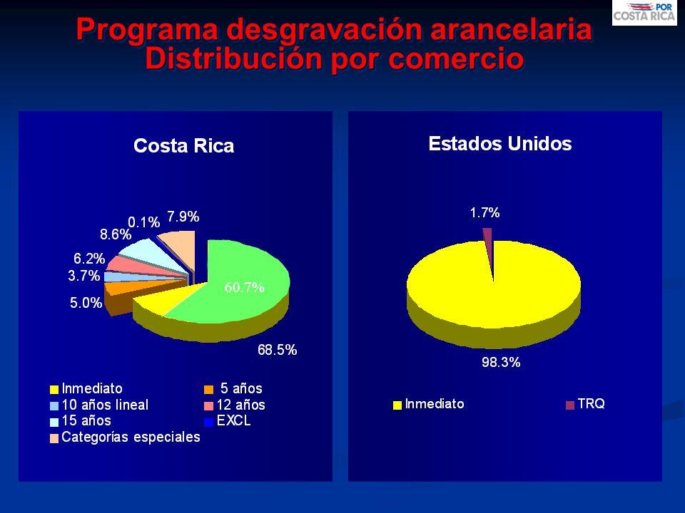 Programa desgravación arancelaria Distribución por comercio