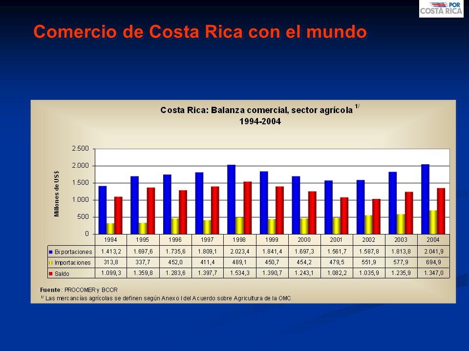 Comercio de Costa Rica con el mundo