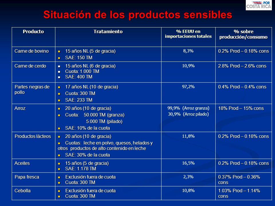 Situación de los productos sensibles