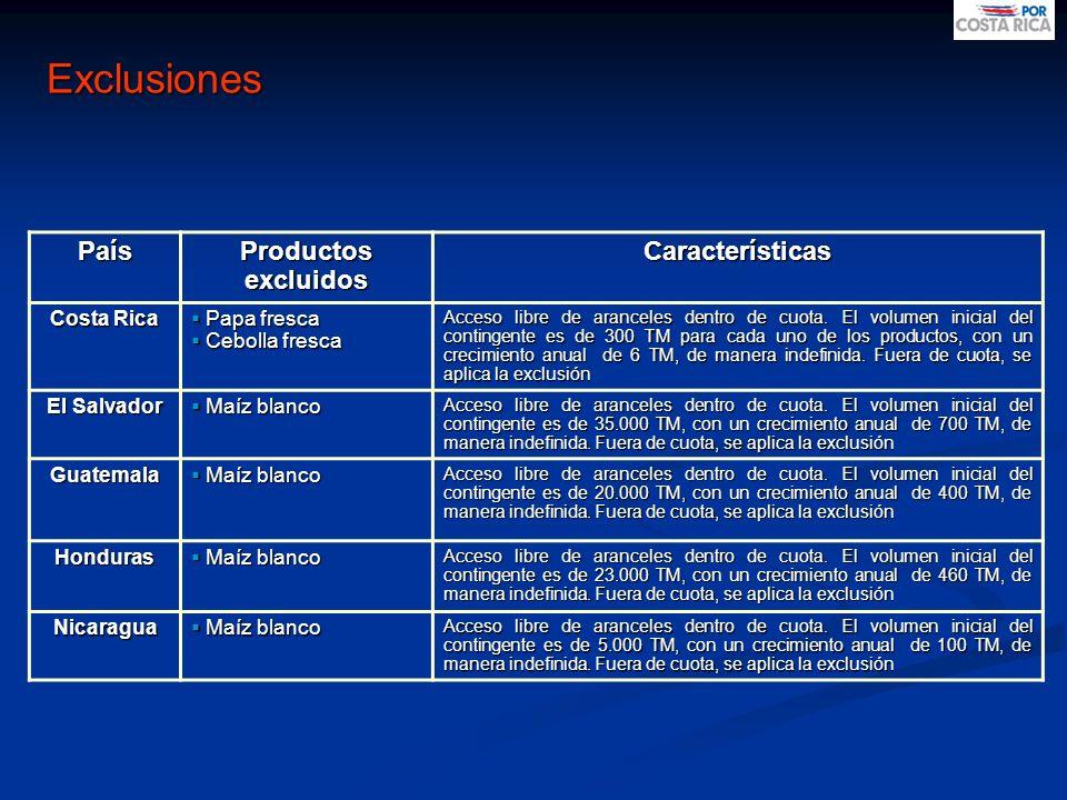 Exclusiones País Productos excluidos Características Costa Rica