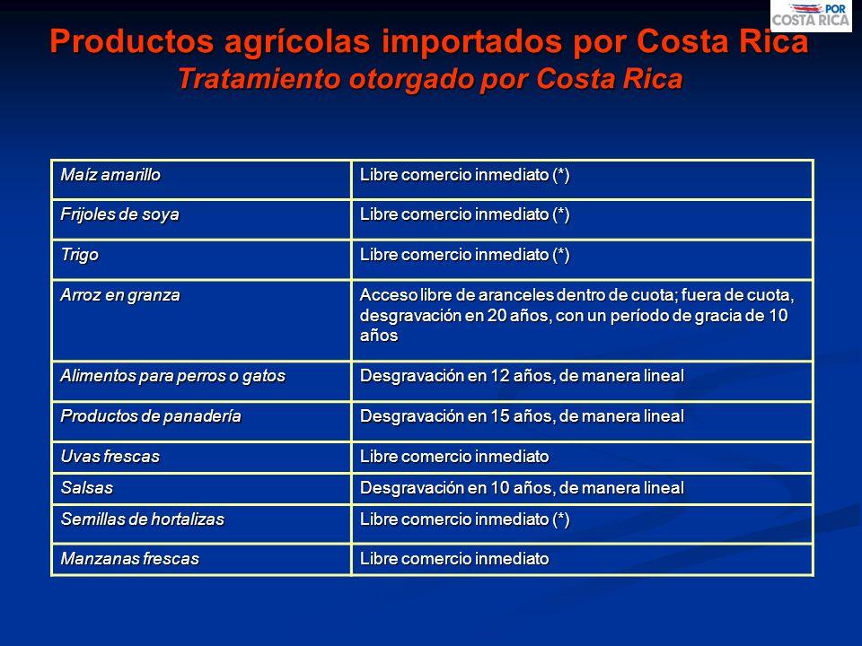 Productos agrícolas importados por Costa Rica Tratamiento otorgado por Costa Rica