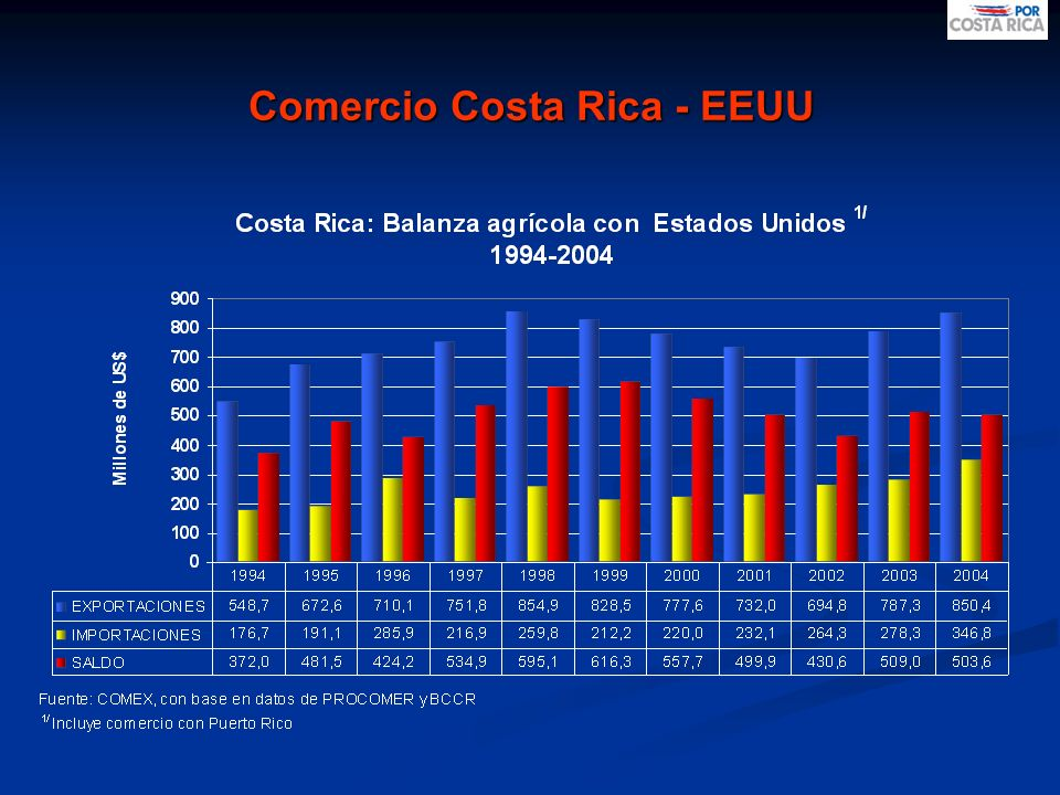 Comercio Costa Rica - EEUU