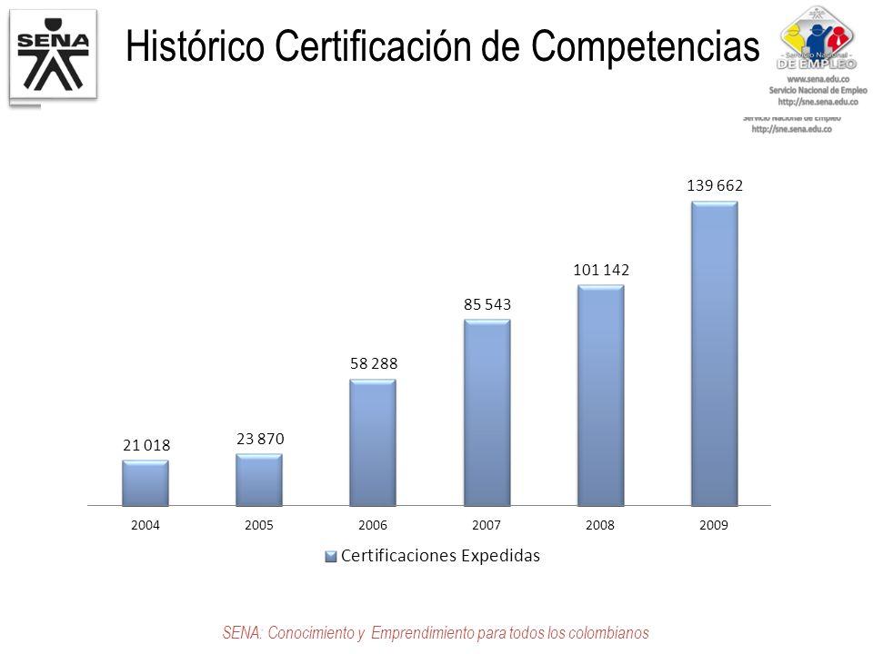 Histórico Certificación de Competencias