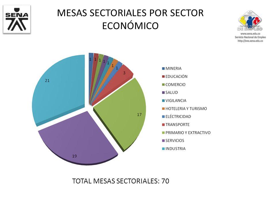 MESAS SECTORIALES POR SECTOR ECONÓMICO