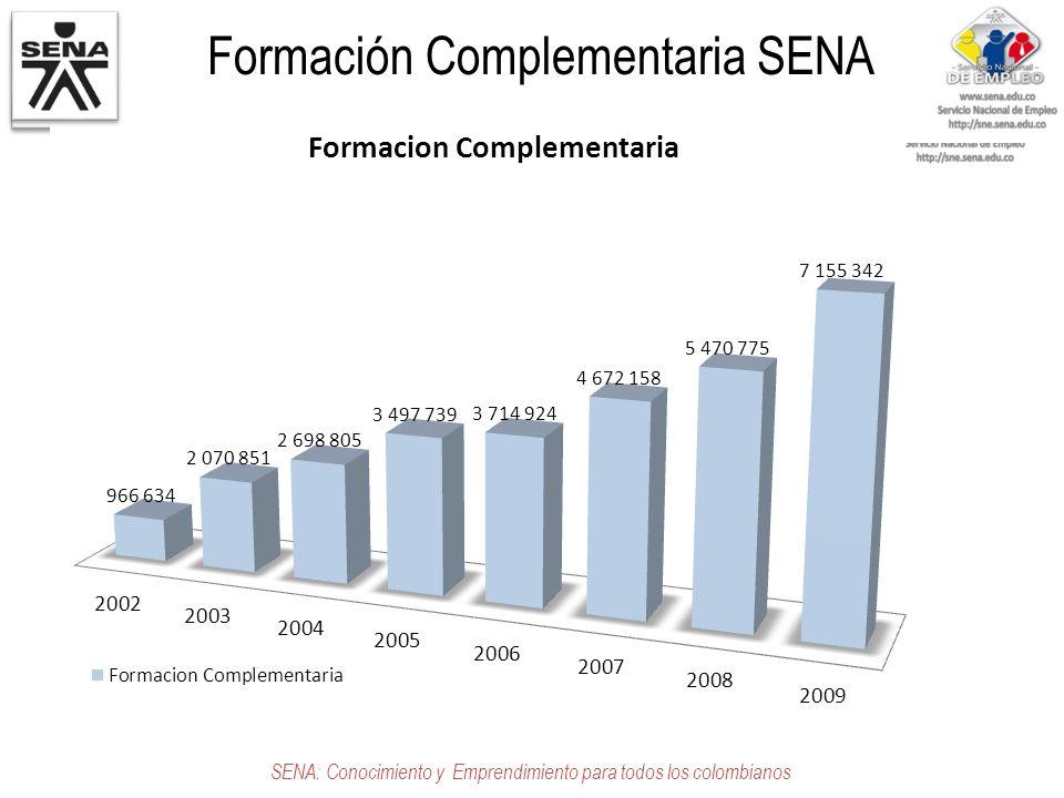 Formación Complementaria SENA