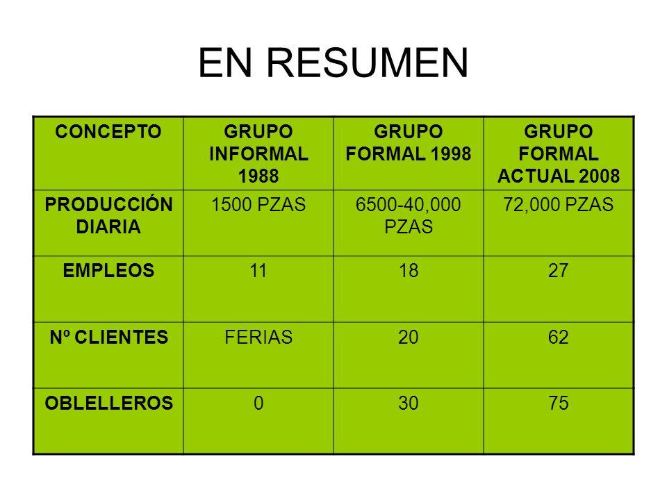 EN RESUMEN CONCEPTO GRUPO INFORMAL 1988 GRUPO FORMAL 1998