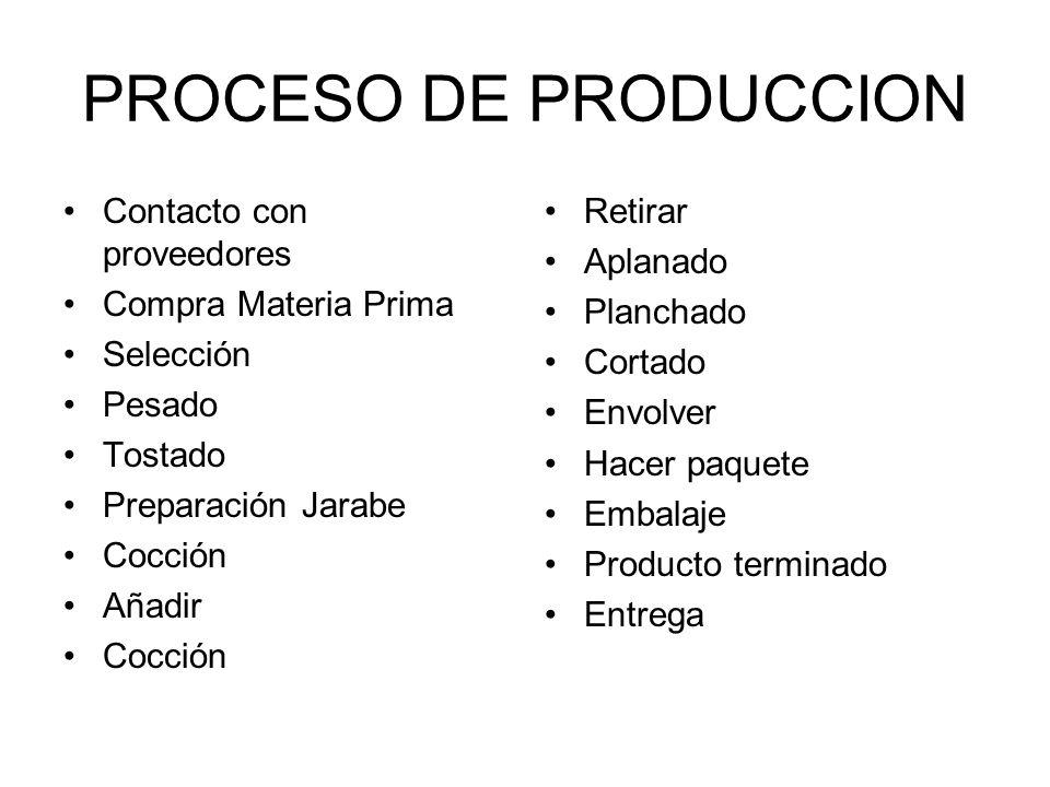 PROCESO DE PRODUCCION Contacto con proveedores Compra Materia Prima