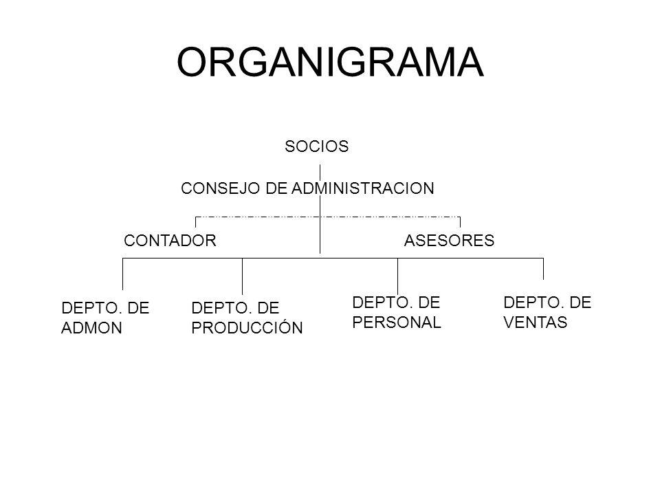 ORGANIGRAMA SOCIOS CONSEJO DE ADMINISTRACION CONTADOR ASESORES