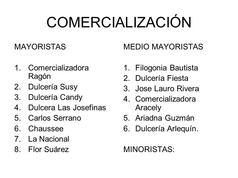 COMERCIALIZACIÓN MAYORISTAS Comercializadora Ragón Dulcería Susy
