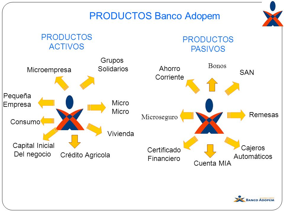 PRODUCTOS Banco Adopem