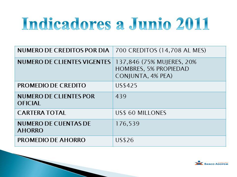 Indicadores a Junio 2011 NUMERO DE CREDITOS POR DIA