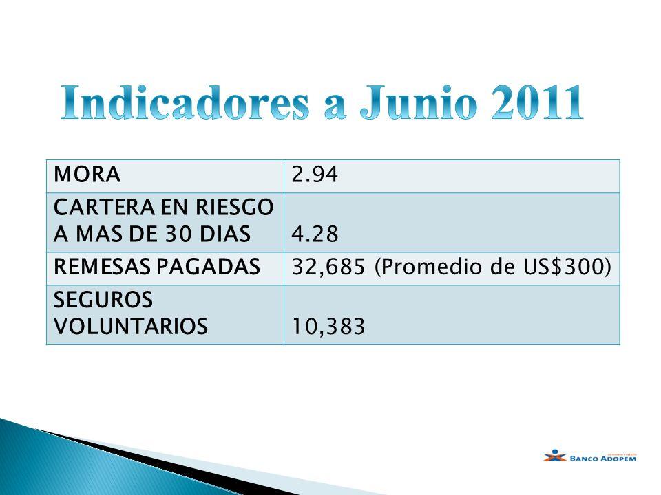 Indicadores a Junio 2011 MORA 2.94 CARTERA EN RIESGO A MAS DE 30 DIAS