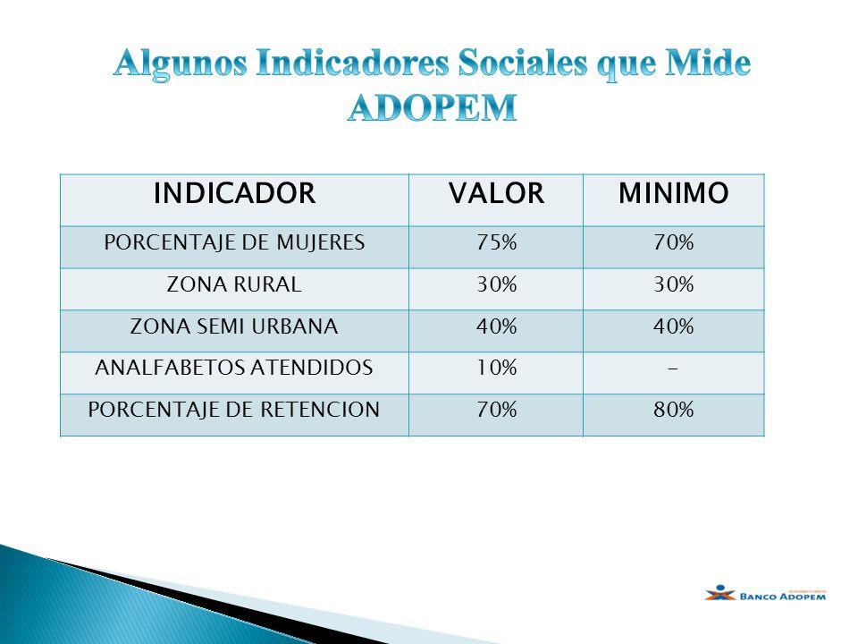 Algunos Indicadores Sociales que Mide ADOPEM