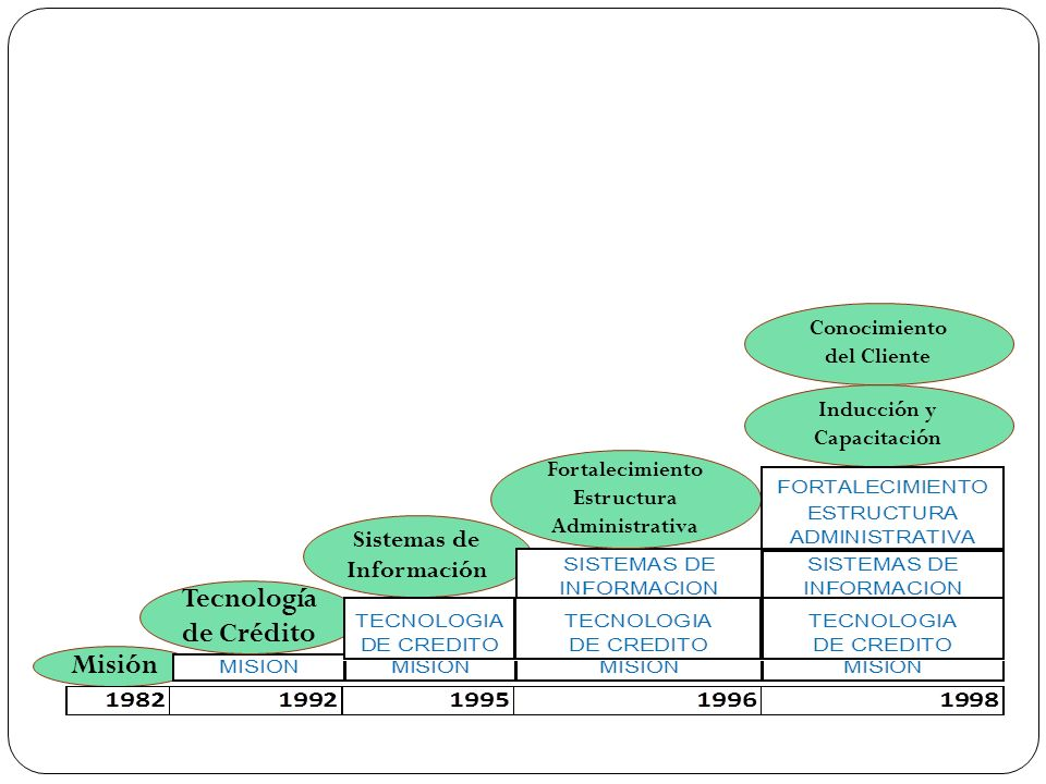 Tecnología de Crédito Misión