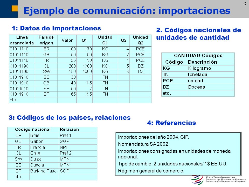 Ejemplo de comunicación: importaciones