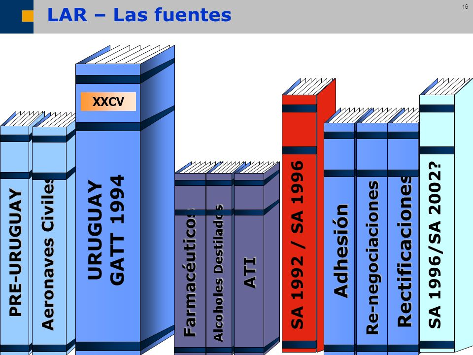 URUGUAY GATT 1994 Adhesión Rectificaciones