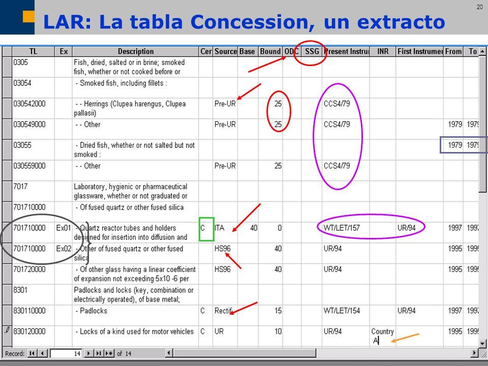 LAR: La tabla Concession, un extracto