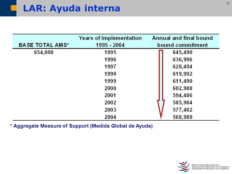 LAR: Ayuda interna * Aggregate Measure of Support (Medida Global de Ayuda)