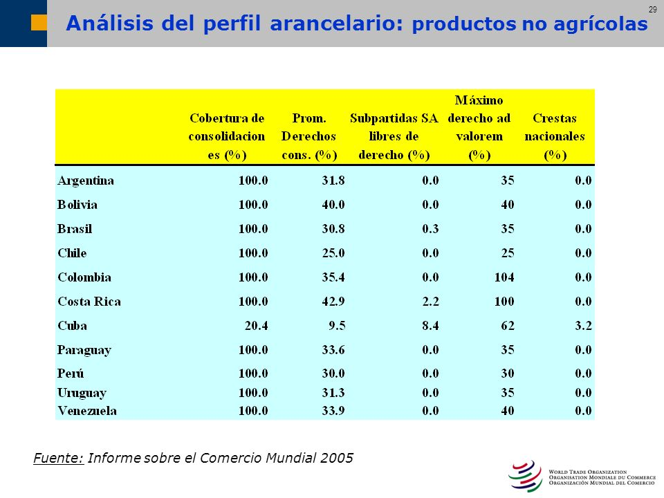 Análisis del perfil arancelario: productos no agrícolas