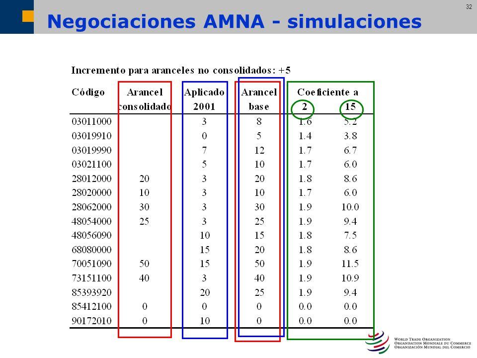 Negociaciones AMNA - simulaciones