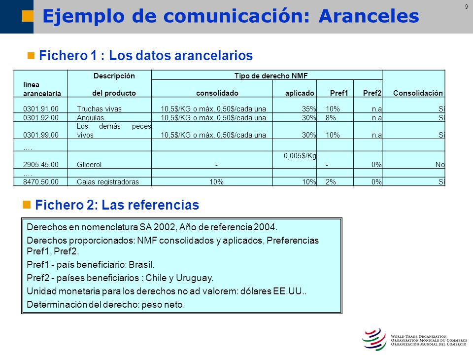 Ejemplo de comunicación: Aranceles