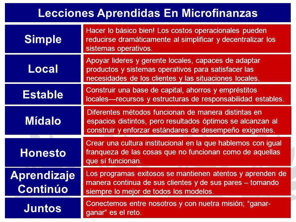 Lecciones Aprendidas En Microfinanzas