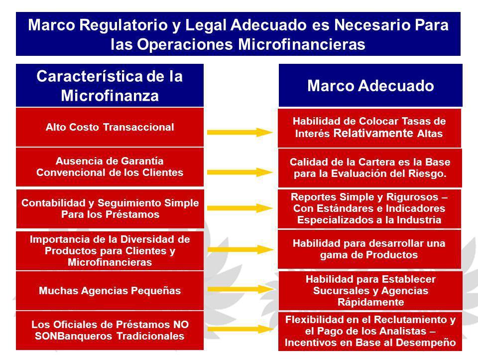 Característica de la Microfinanza Marco Adecuado