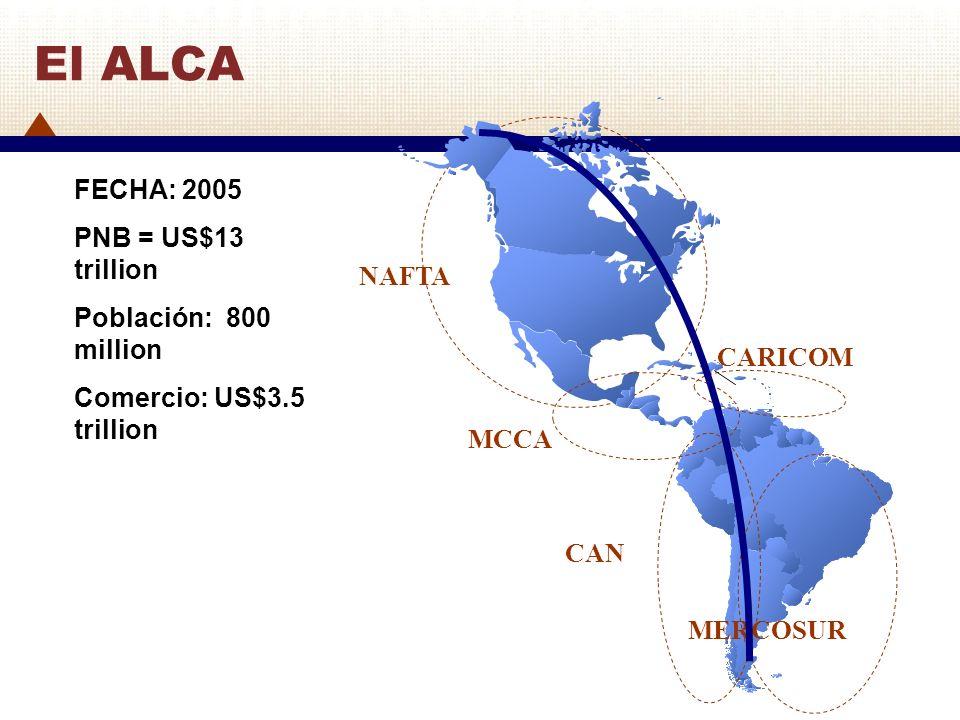 El ALCA FECHA: 2005 PNB = US$13 trillion Población: 800 million NAFTA